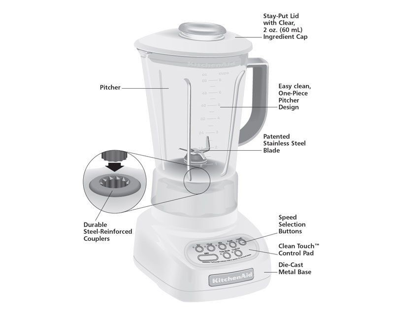 How To Clean Your Blender Fast